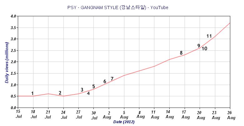Gangnam Style YT karrier