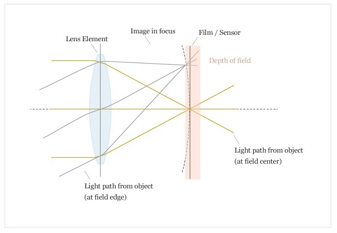 regular lens